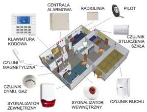 System Alarmowy włamaniowy napadowy monitoring montaż alarmów